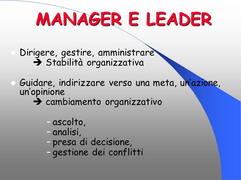 MANAGER E LEADER Dirigere, gestire, amministrare  Stabilità organizzativa Guidare, indirizzare verso una meta, un'azione, un'opinione  cambiamento o