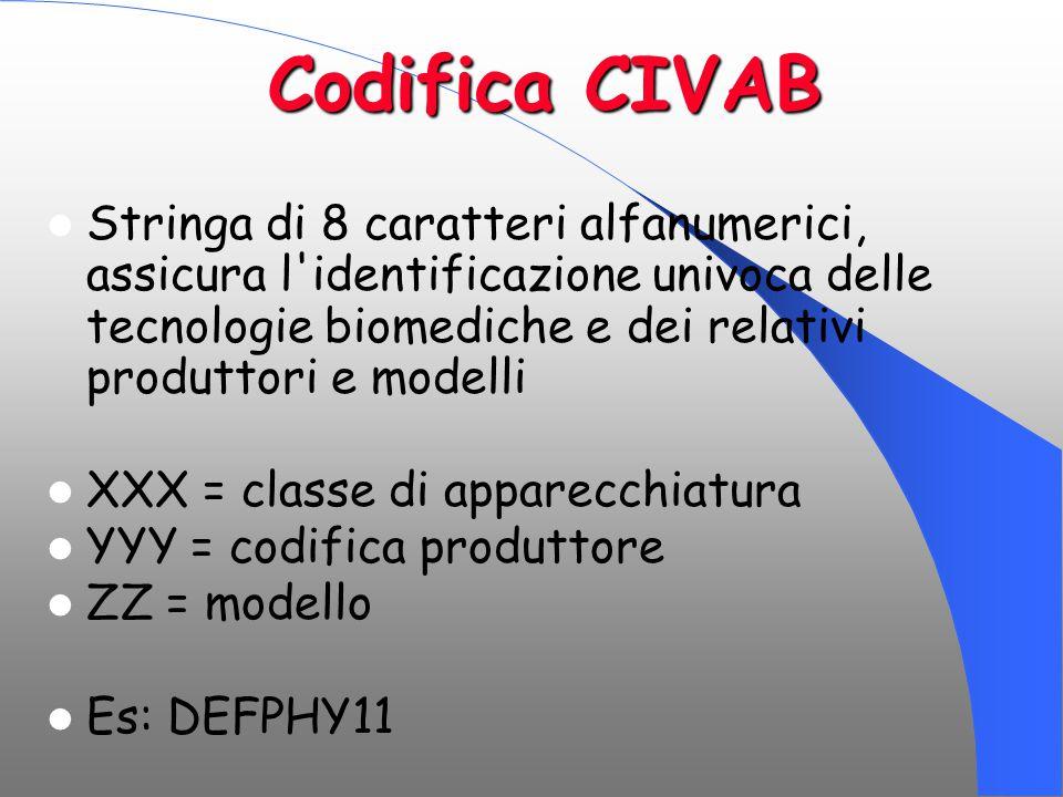 Codifica CIVAB Stringa di 8 caratteri alfanumerici, assicura l'identificazione univoca delle tecnologie biomediche e dei relativi produttori e modelli