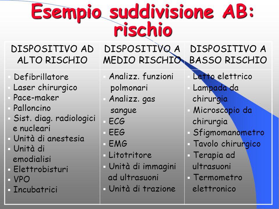 Esempio suddivisione AB: rischio DISPOSITIVO AD ALTO RISCHIO DISPOSITIVO A MEDIO RISCHIO DISPOSITIVO A BASSO RISCHIO  Defibrillatore  Laser chirurgi