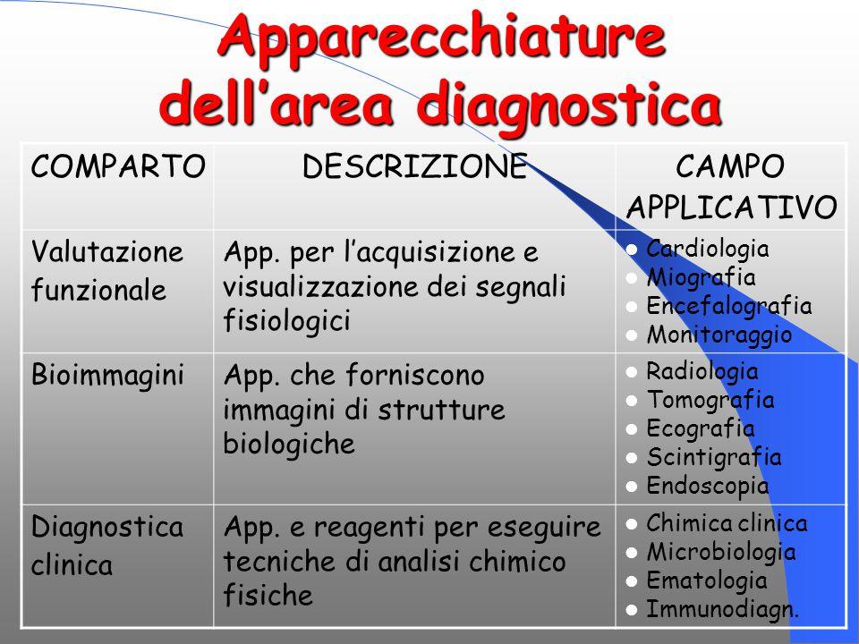 Apparecchiature dell'area diagnostica COMPARTODESCRIZIONECAMPO APPLICATIVO Valutazione funzionale App. per l'acquisizione e visualizzazione dei segnal