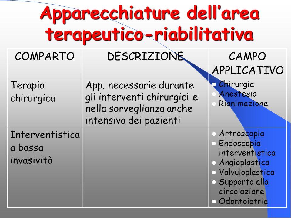 Apparecchiature dell'area terapeutico-riabilitativa COMPARTODESCRIZIONECAMPO APPLICATIVO Terapia chirurgica App. necessarie durante gli interventi chi