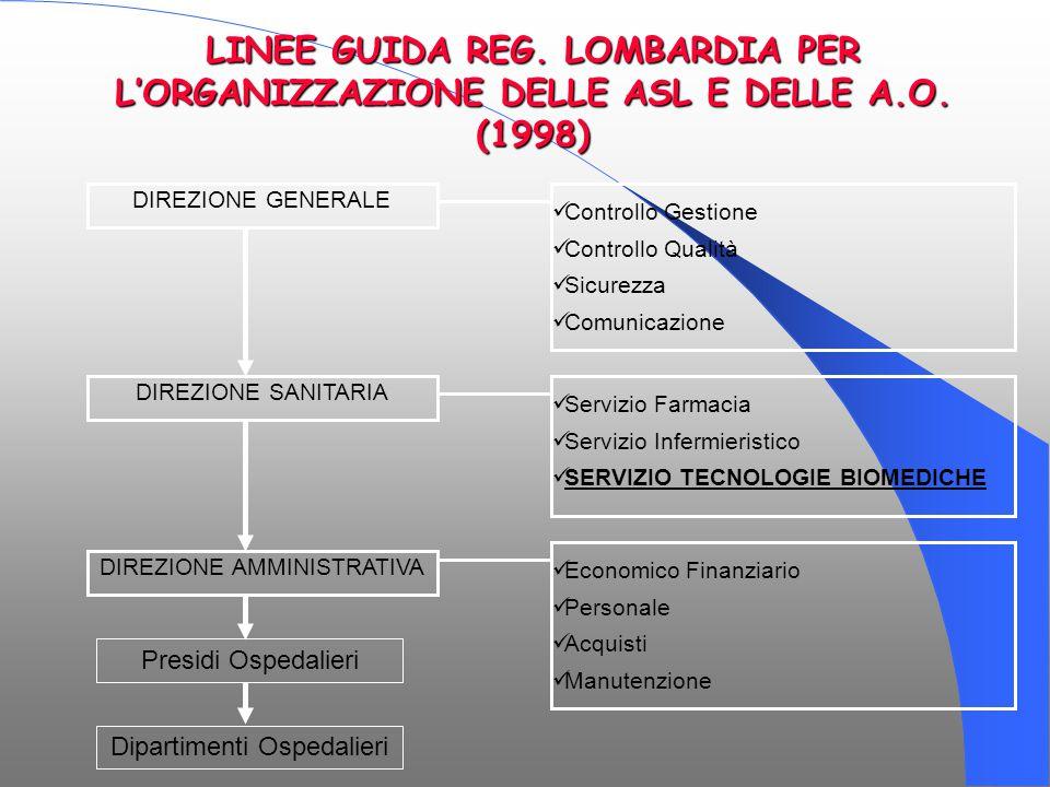 DIREZIONE GENERALE Controllo Gestione Controllo Qualità Sicurezza Comunicazione DIREZIONE SANITARIA DIREZIONE AMMINISTRATIVA Servizio Farmacia Servizi