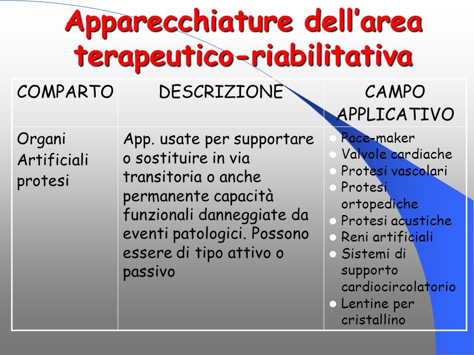Apparecchiature dell'area terapeutico-riabilitativa COMPARTODESCRIZIONECAMPO APPLICATIVO Organi Artificiali protesi App. usate per supportare o sostit