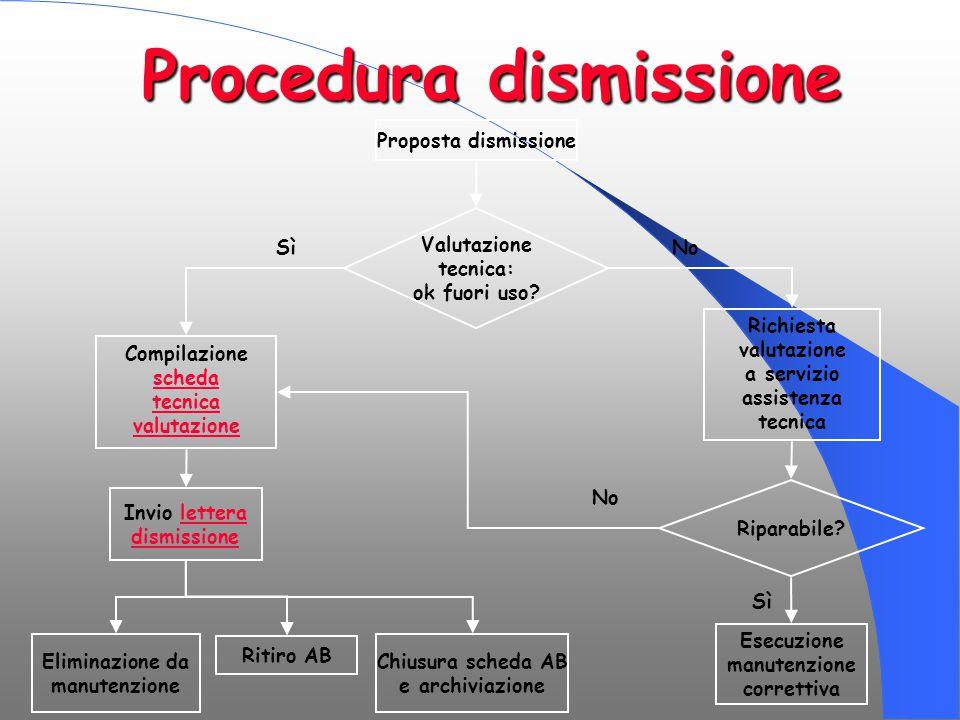 Procedura dismissione Proposta dismissione Valutazione tecnica: ok fuori uso? Invio letteralettera dismissione Eliminazione da manutenzione Ritiro AB