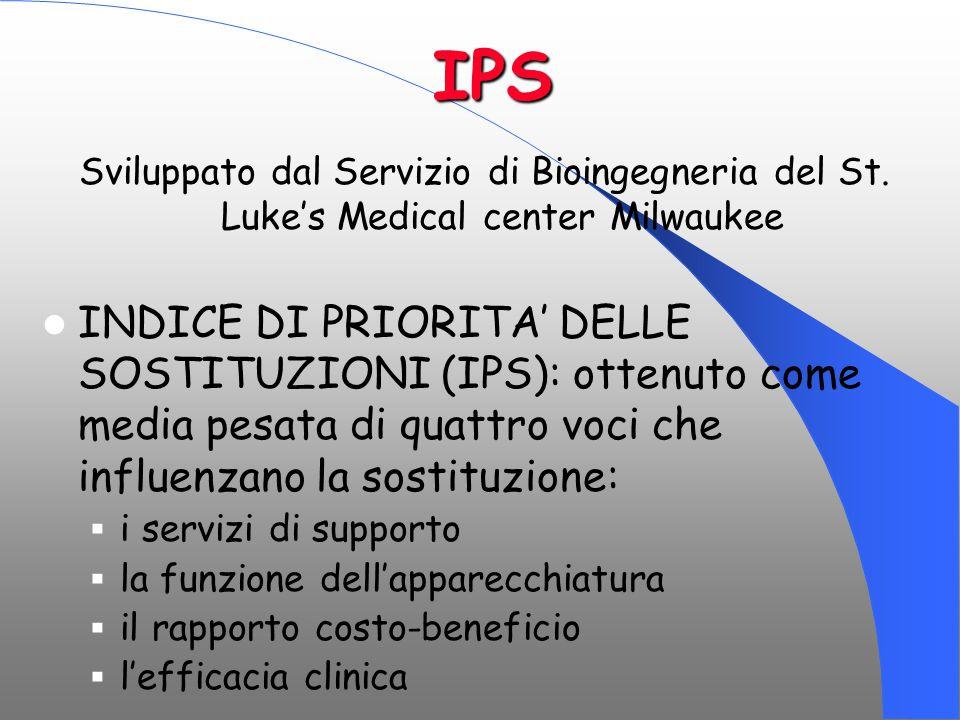 IPS Sviluppato dal Servizio di Bioingegneria del St. Luke's Medical center Milwaukee INDICE DI PRIORITA' DELLE SOSTITUZIONI (IPS): ottenuto come media