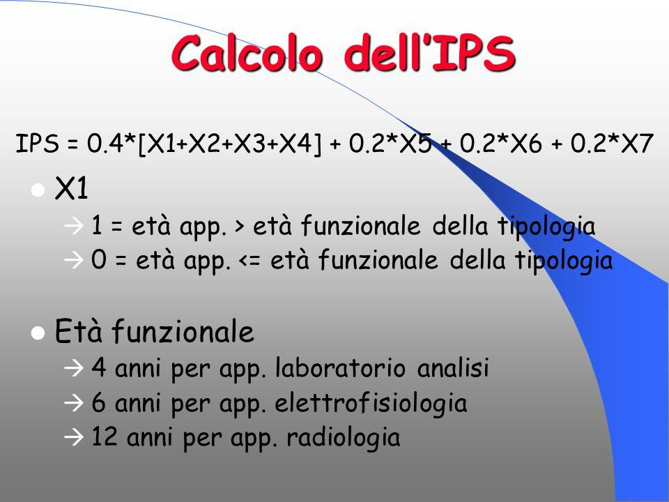 Calcolo dell'IPS X1  1 = età app. > età funzionale della tipologia  0 = età app. <= età funzionale della tipologia Età funzionale  4 anni per app.