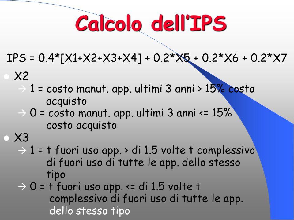 Calcolo dell'IPS X2  1 = costo manut. app. ultimi 3 anni > 15% costo acquisto  0 = costo manut. app. ultimi 3 anni <= 15% costo acquisto X3  1 = t