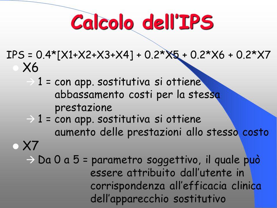 Calcolo dell'IPS X6  1 = con app. sostitutiva si ottiene abbassamento costi per la stessa prestazione  1 = con app. sostitutiva si ottiene aumento d
