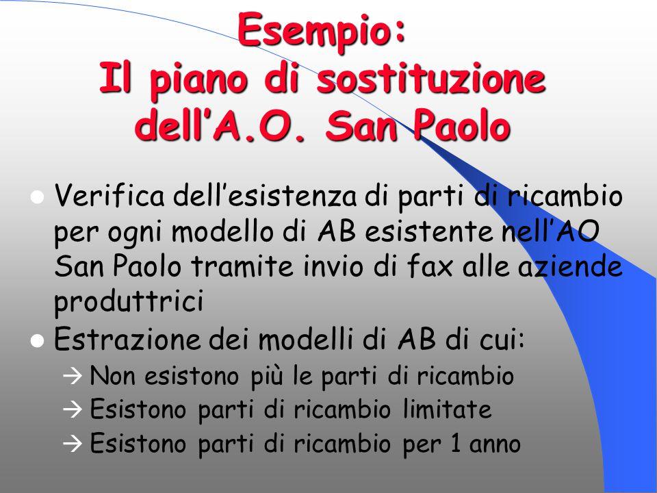 Esempio: Il piano di sostituzione dell'A.O. San Paolo Verifica dell'esistenza di parti di ricambio per ogni modello di AB esistente nell'AO San Paolo