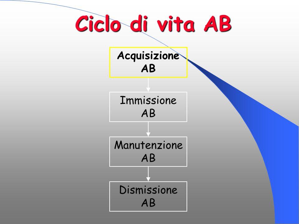 Ciclo di vita AB Acquisizione AB Immissione AB Manutenzione AB Dismissione AB