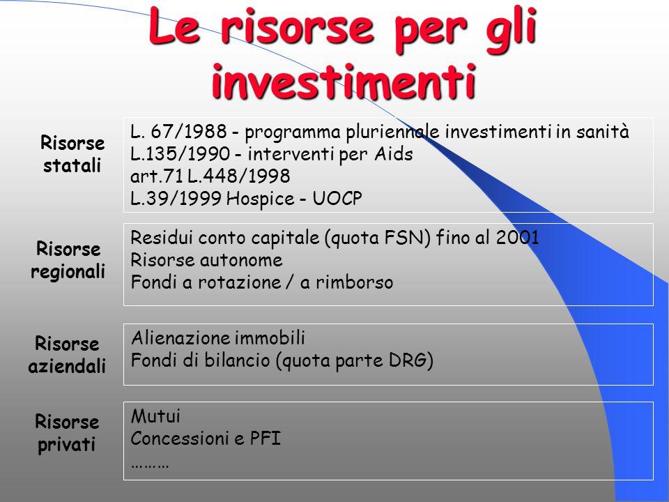 L. 67/1988 - programma pluriennale investimenti in sanità L.135/1990 - interventi per Aids art.71 L.448/1998 L.39/1999 Hospice - UOCP Risorse statali