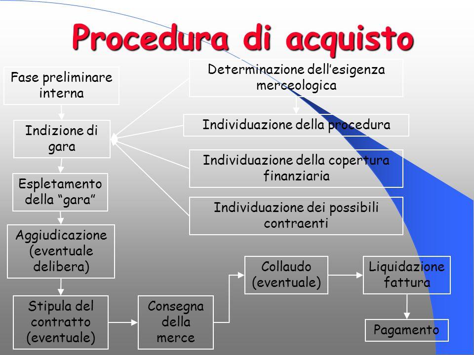 """Procedura di acquisto Fase preliminare interna Espletamento della """"gara"""" Aggiudicazione (eventuale delibera) Stipula del contratto (eventuale) Determi"""