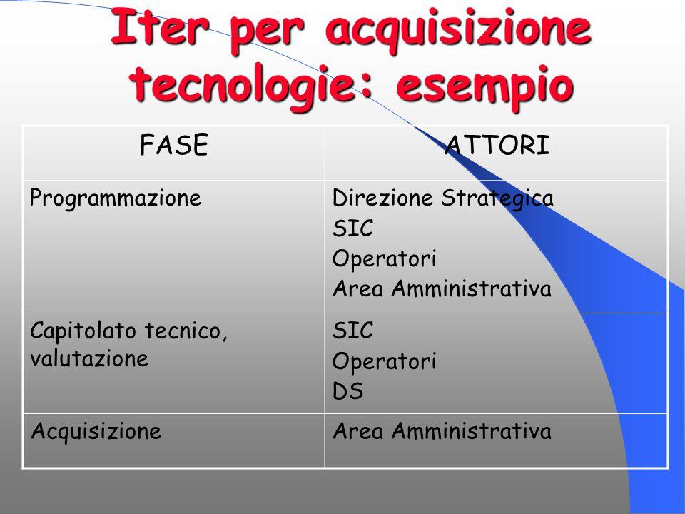 Iter per acquisizione tecnologie: esempio FASEATTORI ProgrammazioneDirezione Strategica SIC Operatori Area Amministrativa Capitolato tecnico, valutazi