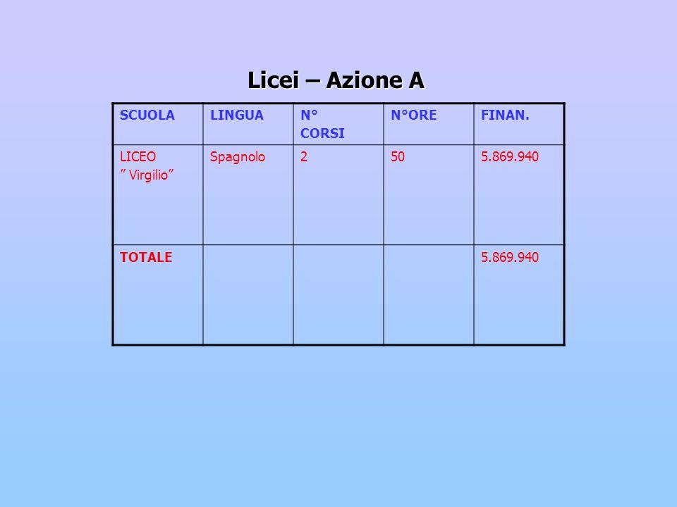 Licei – Azione A SCUOLALINGUAN° CORSI N°OREFINAN.