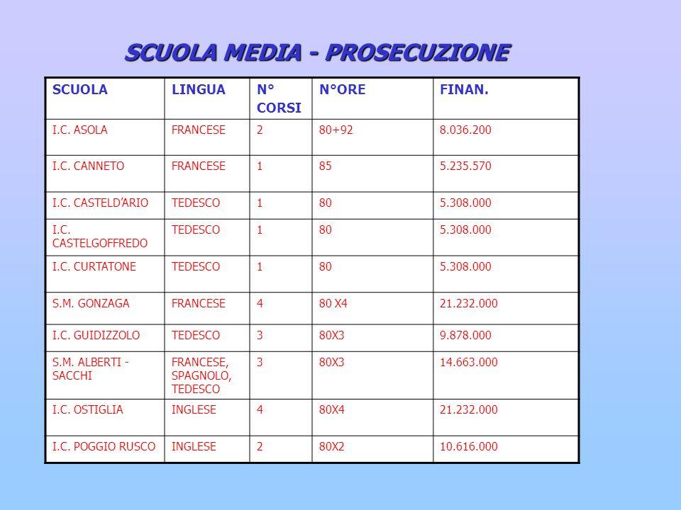 SCUOLA MEDIA - PROSECUZIONE SCUOLALINGUAN° CORSI N°OREFINAN.