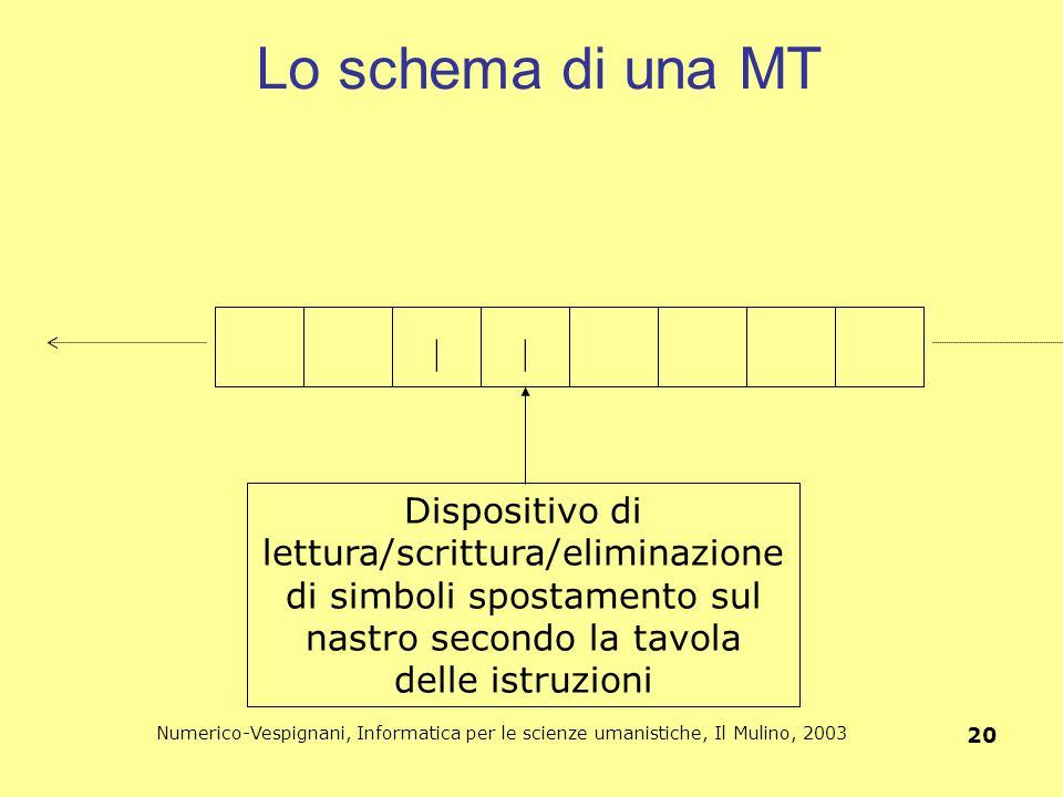 Numerico-Vespignani, Informatica per le scienze umanistiche, Il Mulino, 2003 20 Lo schema di una MT || Dispositivo di lettura/scrittura/eliminazione d