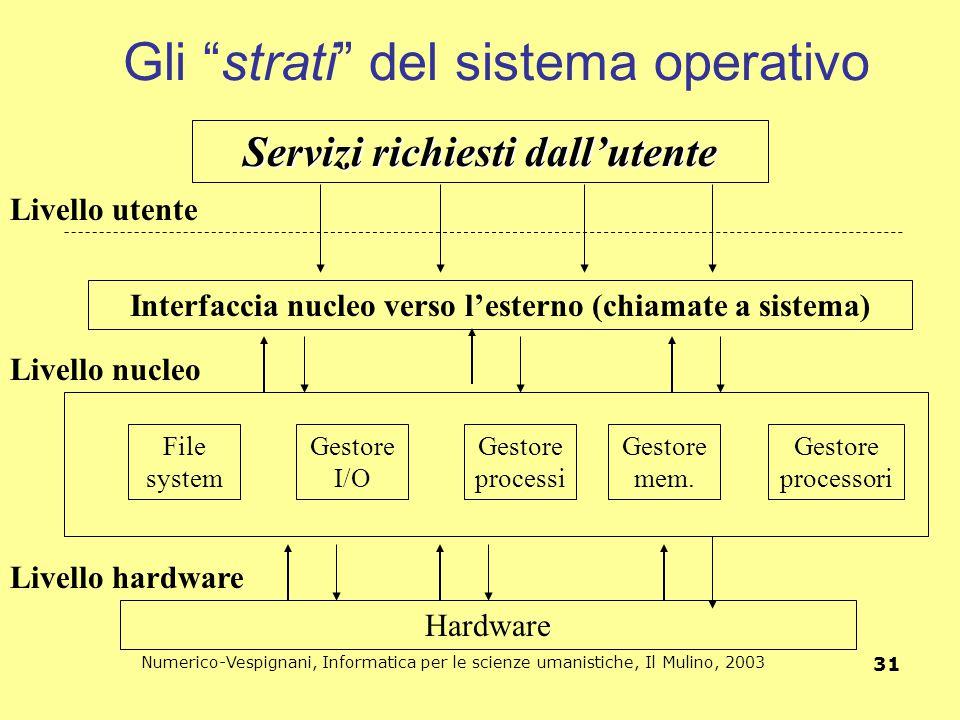 """Numerico-Vespignani, Informatica per le scienze umanistiche, Il Mulino, 2003 31 Gli """"strati"""" del sistema operativo Hardware Gestore processi Gestore I"""