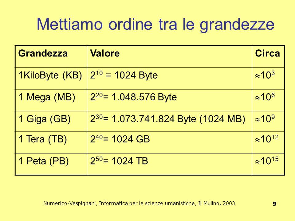 Numerico-Vespignani, Informatica per le scienze umanistiche, Il Mulino, 2003 9 Mettiamo ordine tra le grandezze GrandezzaValoreCirca 1KiloByte (KB)2 1