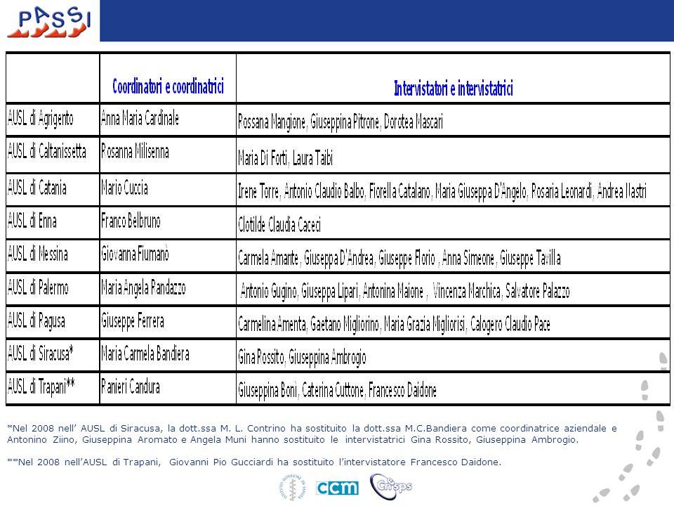 Formazione Nazionale (CNESPS ) –(5-7 febbraio 2007) Gruppo coordinamento regionale Altre riunioni nazionali in fase d'avvio –24/5/07-20/9/07- –13/12/07 bilancio del primo anno del sistema prendendo in considerazione i principali aspetti quali: andamento delle interviste, andamento del percorso di formazione a cascata a livello regionale, monitoraggio del sistema a livello regionale e nazionale e piano di comunicazione Regionale –28 febbraio-2 marzo 2007 Workshop finale –4 luglio 2007 Analisi delle criticità rilevate in fase di avvio