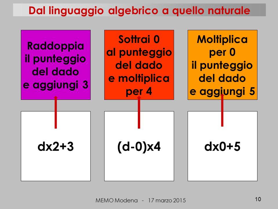 MEMO Modena - 17 marzo 2015 10 (d-0)x4dx2+3dx0+5 Sottrai 0 al punteggio del dado e moltiplica per 4 Raddoppia il punteggio del dado e aggiungi 3 Moltiplica per 0 il punteggio del dado e aggiungi 5 Dal linguaggio algebrico a quello naturale