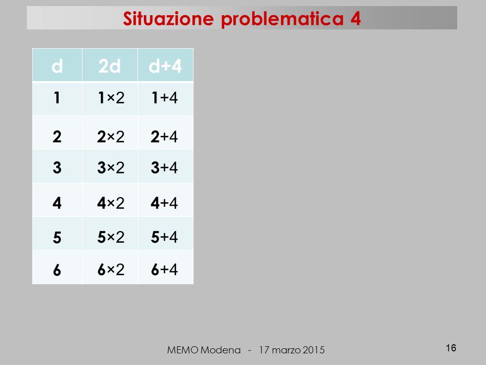 d2dd+4 MEMO Modena - 17 marzo 2015 16 123456123456 1 ×2 2 ×2 3 ×2 4 ×2 5 ×2 6 ×2 1 +4 2 +4 3 +4 4 +4 5 +4 6 +4 Situazione problematica 4