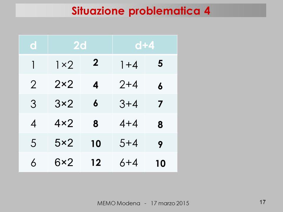 d2dd+4 11×21+4 2 2×2 2+4 3 3×2 3+4 4 4×2 4+4 5 5×2 5+4 6 6×2 6+4 MEMO Modena - 17 marzo 2015 17 2 4 6 8 10 12 5 6 7 8 9 10 Situazione problematica 4