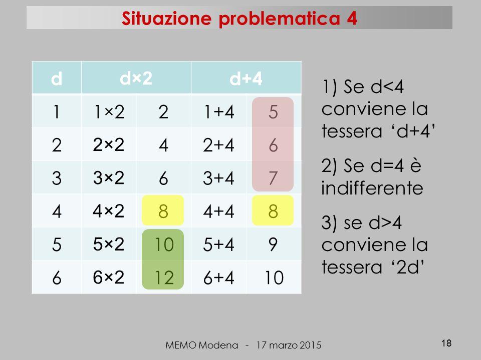 dd ×2 d+4 11×221+45 2 2×2 42+46 3 3×2 63+47 4 4×2 84+48 5 5×2 105+49 6 6×2 126+410 MEMO Modena - 17 marzo 2015 18 1) Se d<4 conviene la tessera 'd+4' 2) Se d=4 è indifferente 3) se d>4 conviene la tessera '2d' Situazione problematica 4