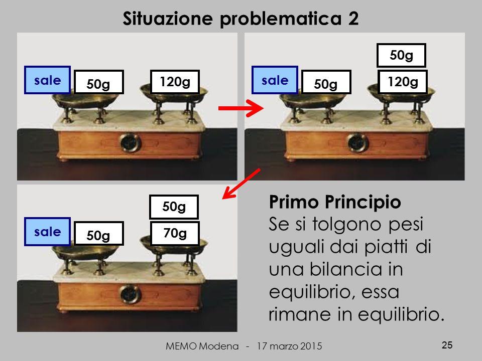 MEMO Modena - 17 marzo 2015 25 Situazione problematica 2 sale 50g 120g sale 50g 70g 50g 120g Primo Principio Se si tolgono pesi uguali dai piatti di una bilancia in equilibrio, essa rimane in equilibrio.