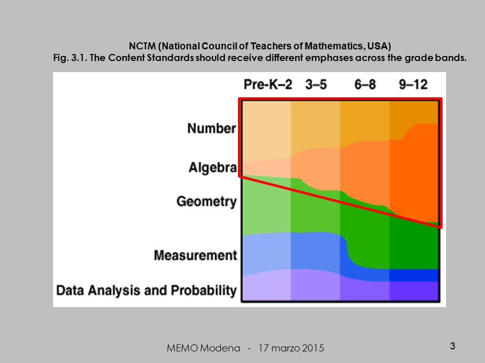 NCTM ( National Council of Teachers of Mathematics, USA) Fig.