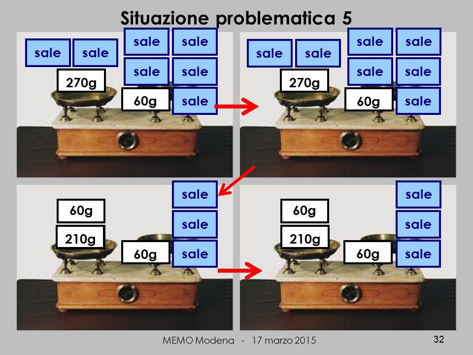 MEMO Modena - 17 marzo 2015 32 Situazione problematica 5 270g sale 60g 270g sale 60g sale 60g 270g 60g 210g sale 60g 210g 60g sale