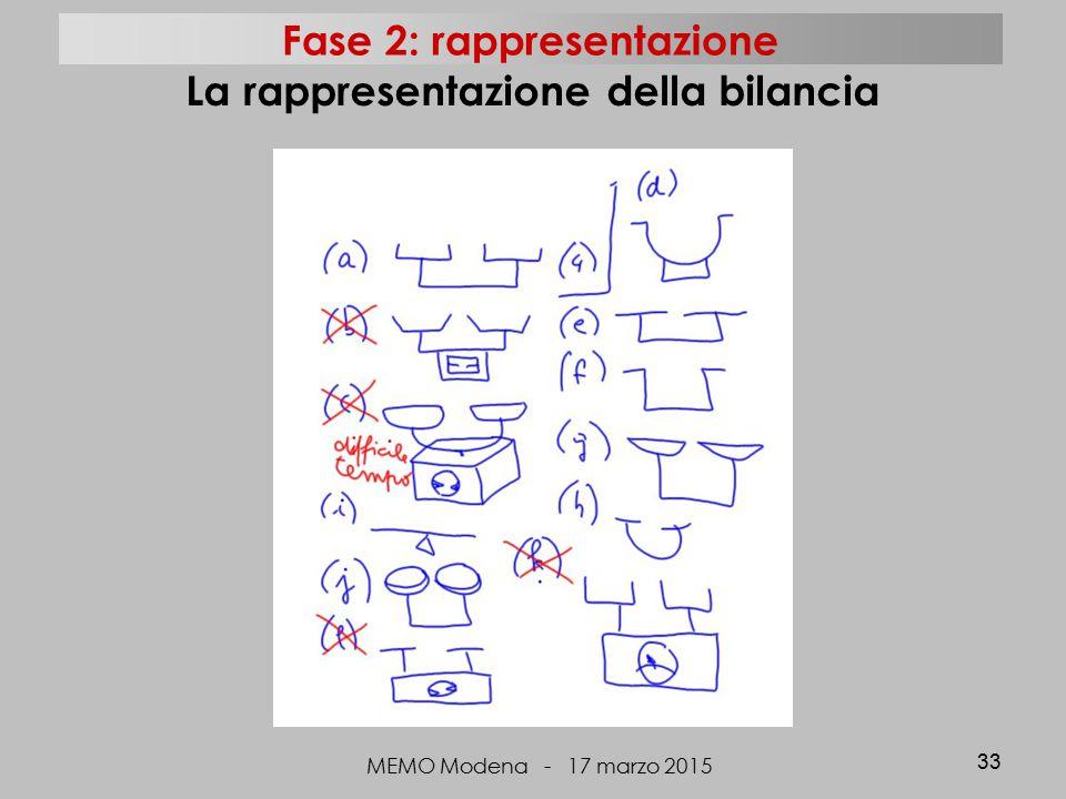 MEMO Modena - 17 marzo 2015 33 La rappresentazione della bilancia Fase 2: rappresentazione