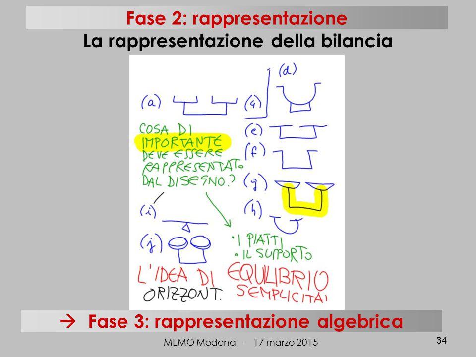 MEMO Modena - 17 marzo 2015 34 La rappresentazione della bilancia Fase 2: rappresentazione  Fase 3: rappresentazione algebrica