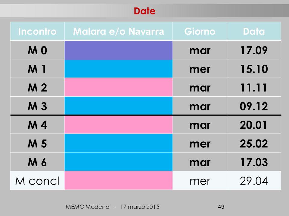 Date IncontroMalara e/o Navarra GiornoData M 0mar17.09 M 1mer15.10 M 2mar11.11 M 3mar09.12 M 4mar20.01 M 5mer25.02 M 6mar17.03 M conclmer29.04 MEMO Modena - 17 marzo 2015 49