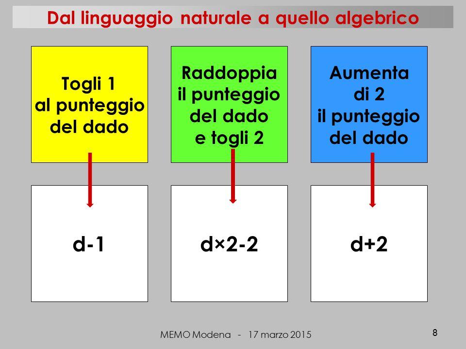 Dal linguaggio naturale a quello algebrico MEMO Modena - 17 marzo 2015 8 d-1d×2-2d+2 Togli 1 al punteggio del dado Raddoppia il punteggio del dado e togli 2 Aumenta di 2 il punteggio del dado