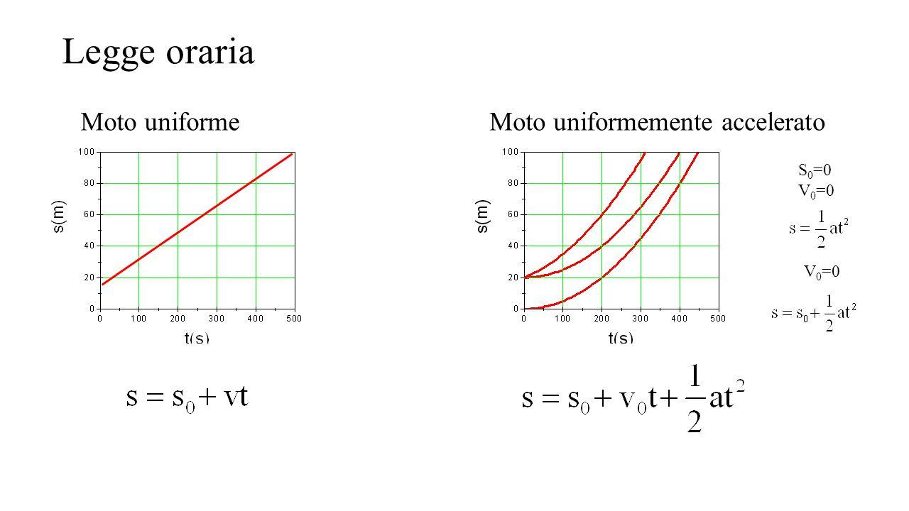 Legge oraria Moto uniformemente acceleratoMoto uniforme S 0 =0 V 0 =0