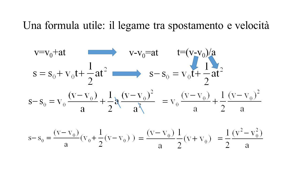 Una formula utile: il legame tra spostamento e velocità v=v 0 +at v-v 0 =at t=(v-v 0 )/a