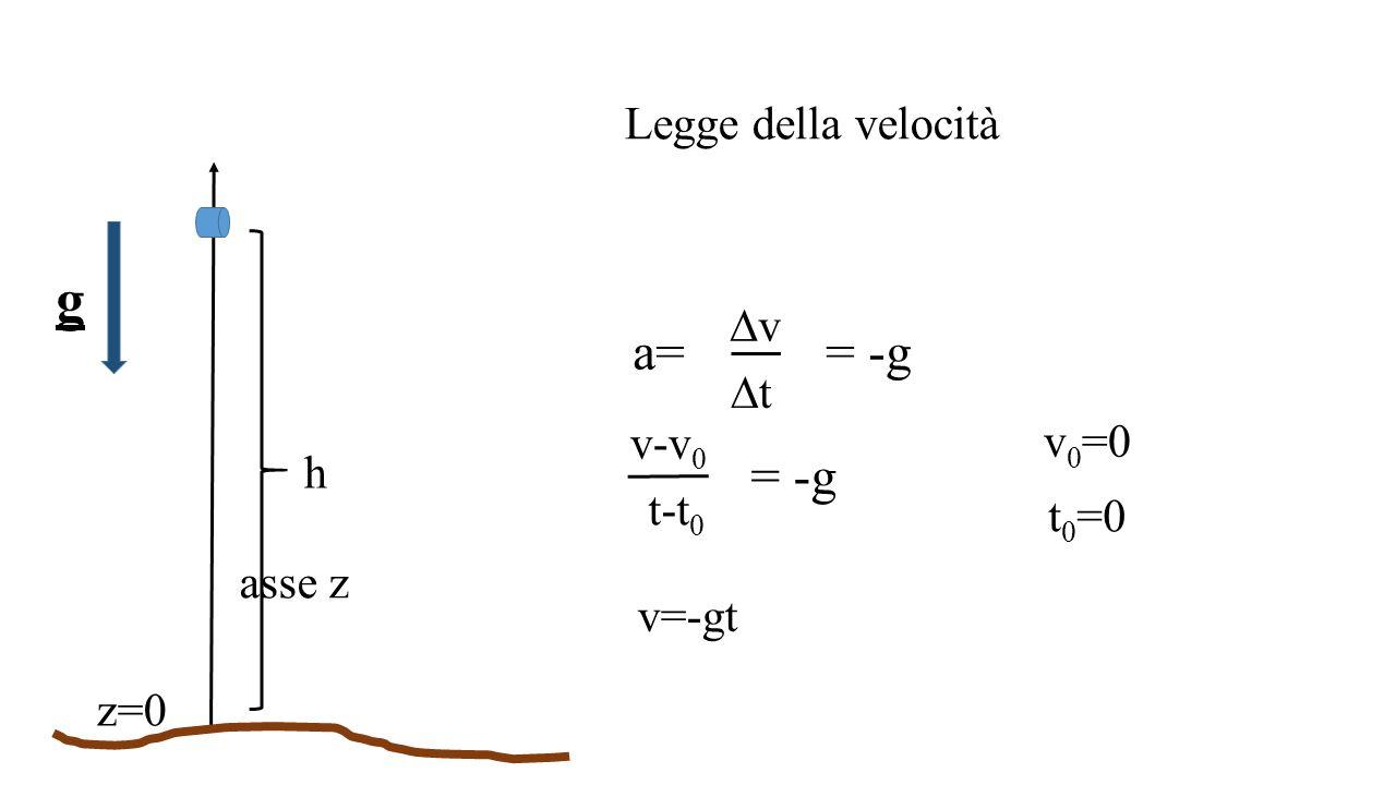 z=0 asse z h g Legge della velocità vv tt a== -g v-v 0 t-t 0 = -g v 0 =0 t 0 =0 v=-gt