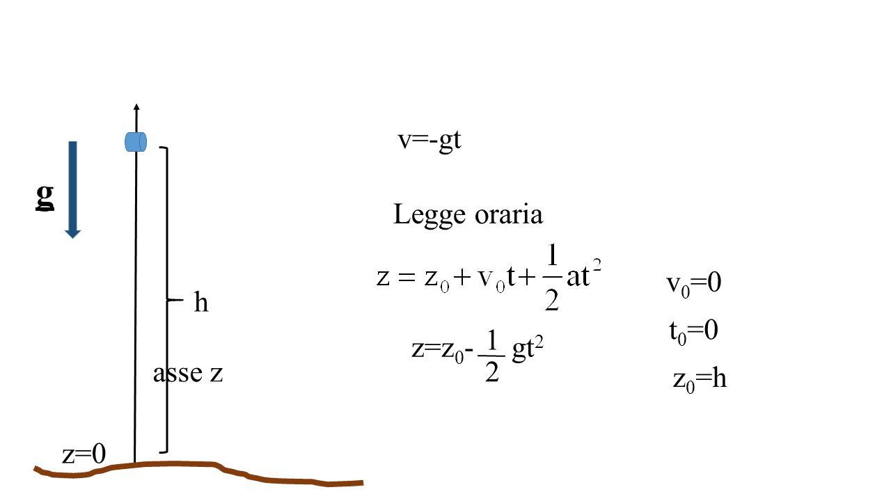 z=0 asse z h g Legge oraria v 0 =0 t 0 =0 v=-gt z 0 =h z=z 0 - gt 2 1 2