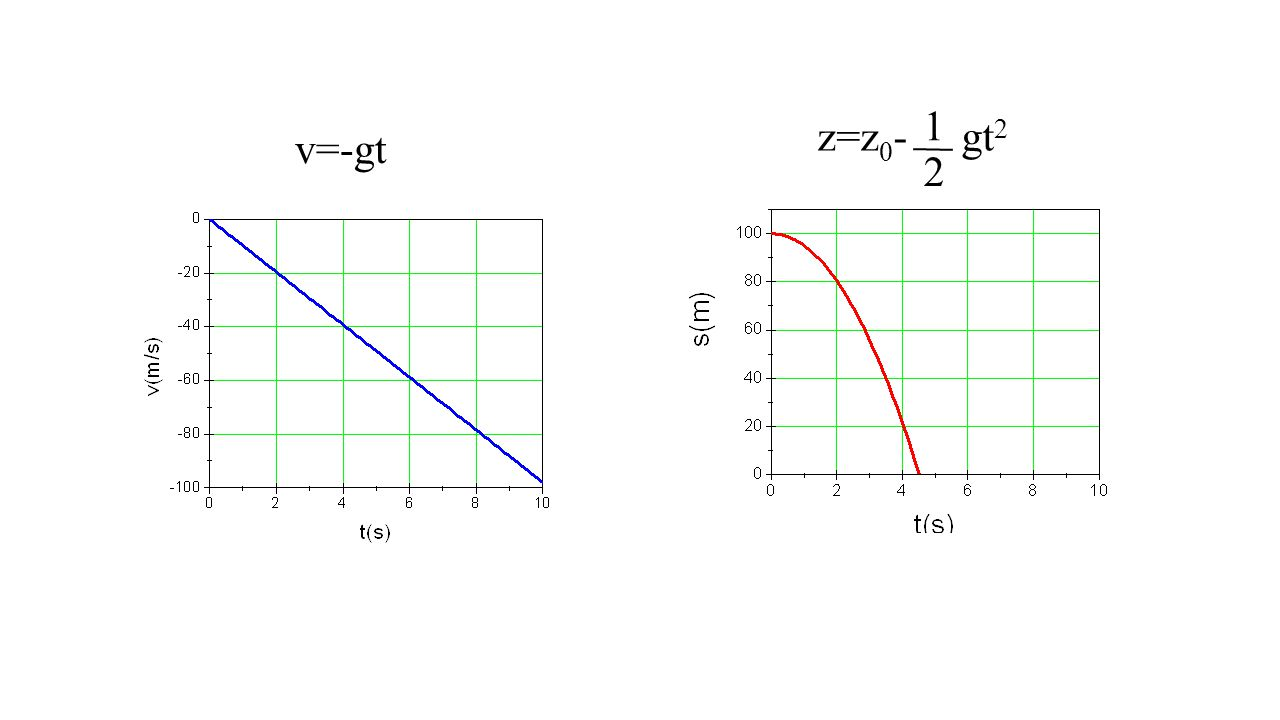 v=-gt z=z 0 - gt 2 1 2