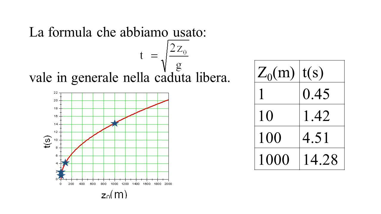 La formula che abbiamo usato: vale in generale nella caduta libera. Z 0 (m)t(s) 10.45 101.42 1004.51 100014.28