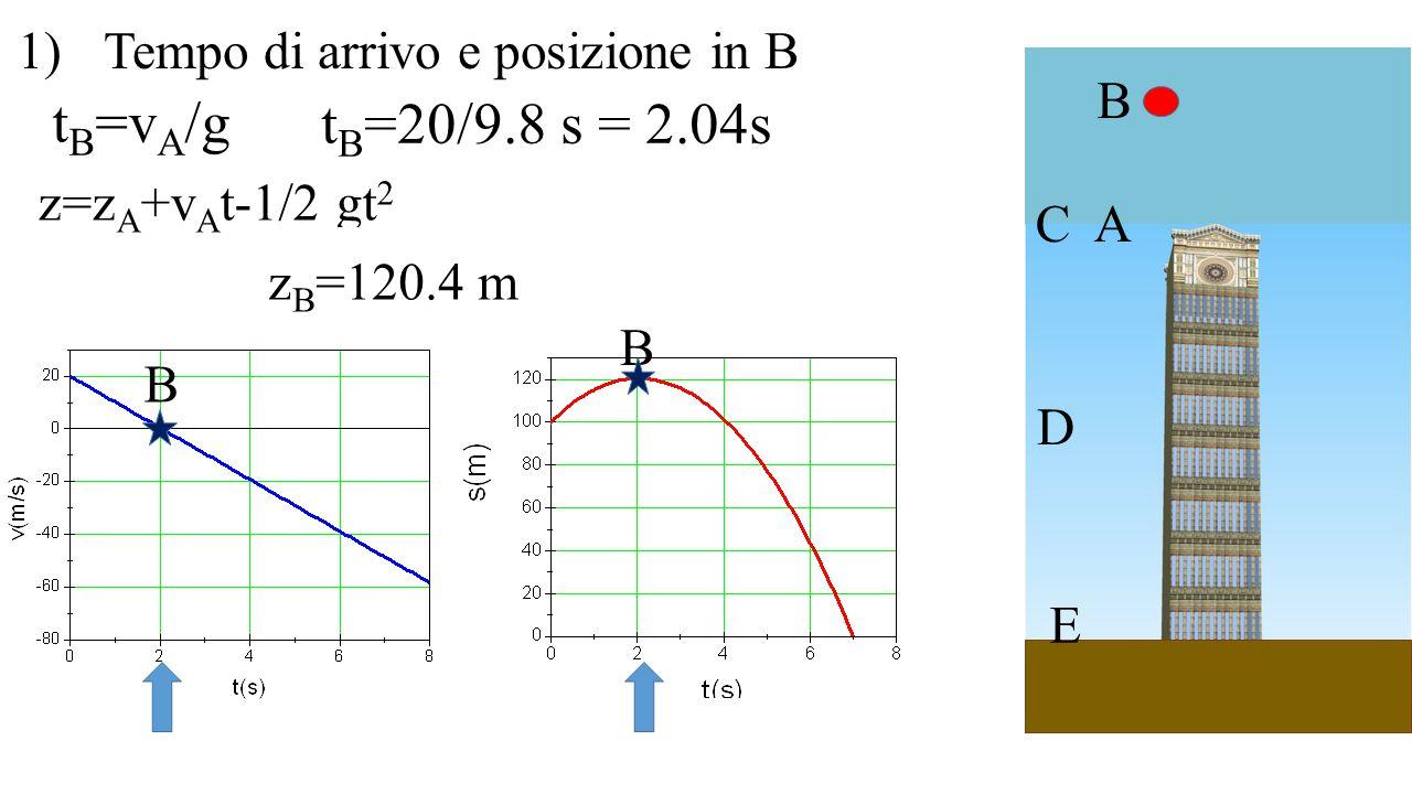 A B C D E 1)Tempo di arrivo e posizione in B t B =v A /g t B =20/9.8 s = 2.04s B B z=z A +v A t-1/2 gt 2 z B =z A +v A t B -1/2 gt B 2 z B =100+v A t