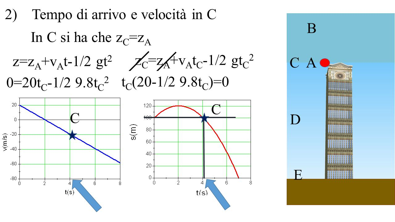 A B C D E 2) Tempo di arrivo e velocità in C C z=z A +v A t-1/2 gt 2 0=20t C -1/2 9.8t C 2 z C =z A +v A t C -1/2 gt C 2 In C si ha che z C =z A C t C