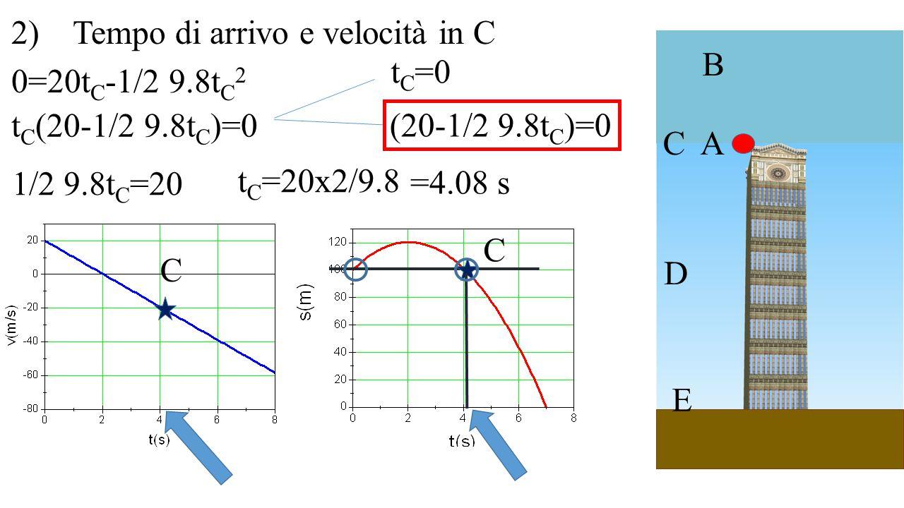 A B C D E 2) Tempo di arrivo e velocità in C C 0=20t C -1/2 9.8t C 2 C t C (20-1/2 9.8t C )=0 t C =0 (20-1/2 9.8t C )=0 1/2 9.8t C =20 t C =20x2/9.8 =