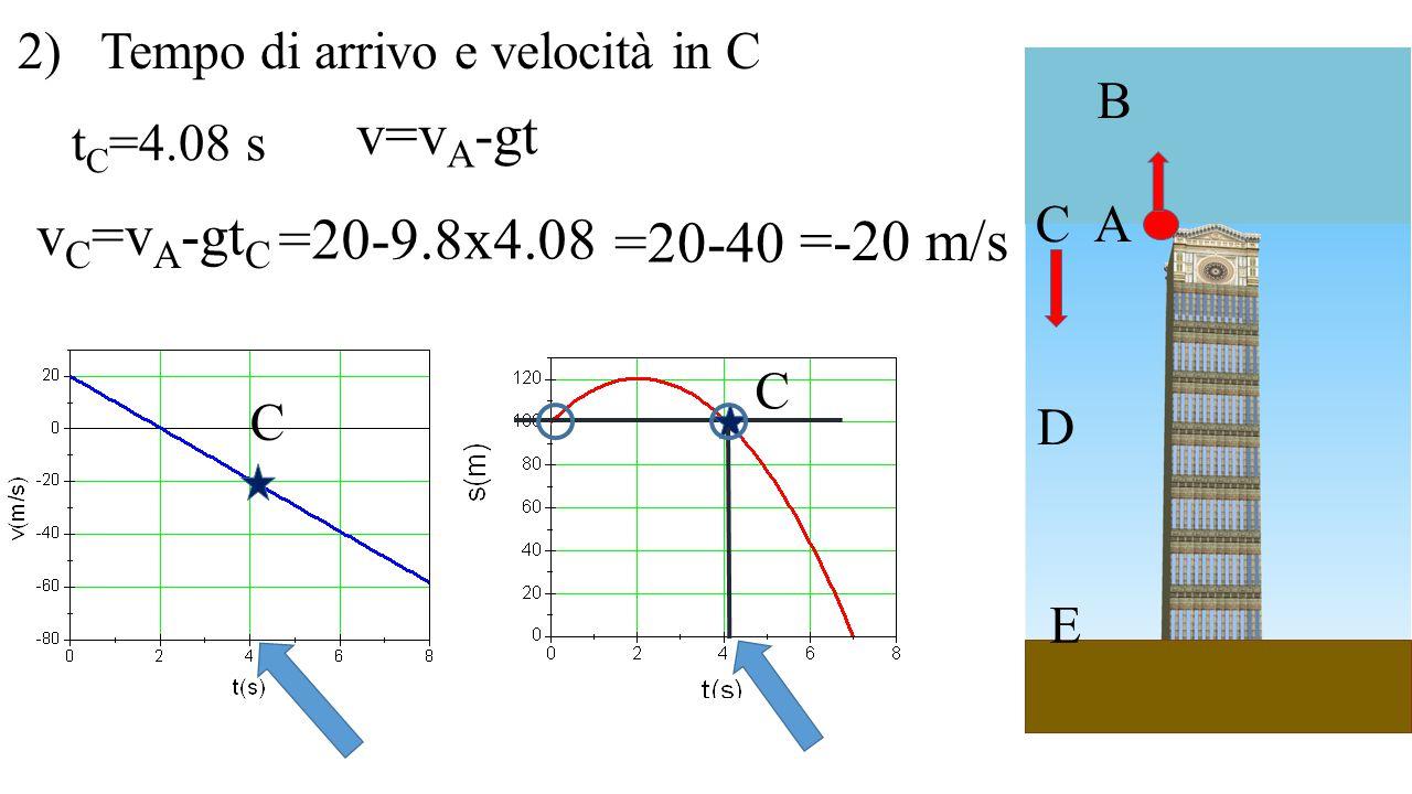 A B C D E 2) Tempo di arrivo e velocità in C C C t C =4.08 s v C =v A -gt C =20-9.8x4.08 v=v A -gt =20-40 =-20 m/s