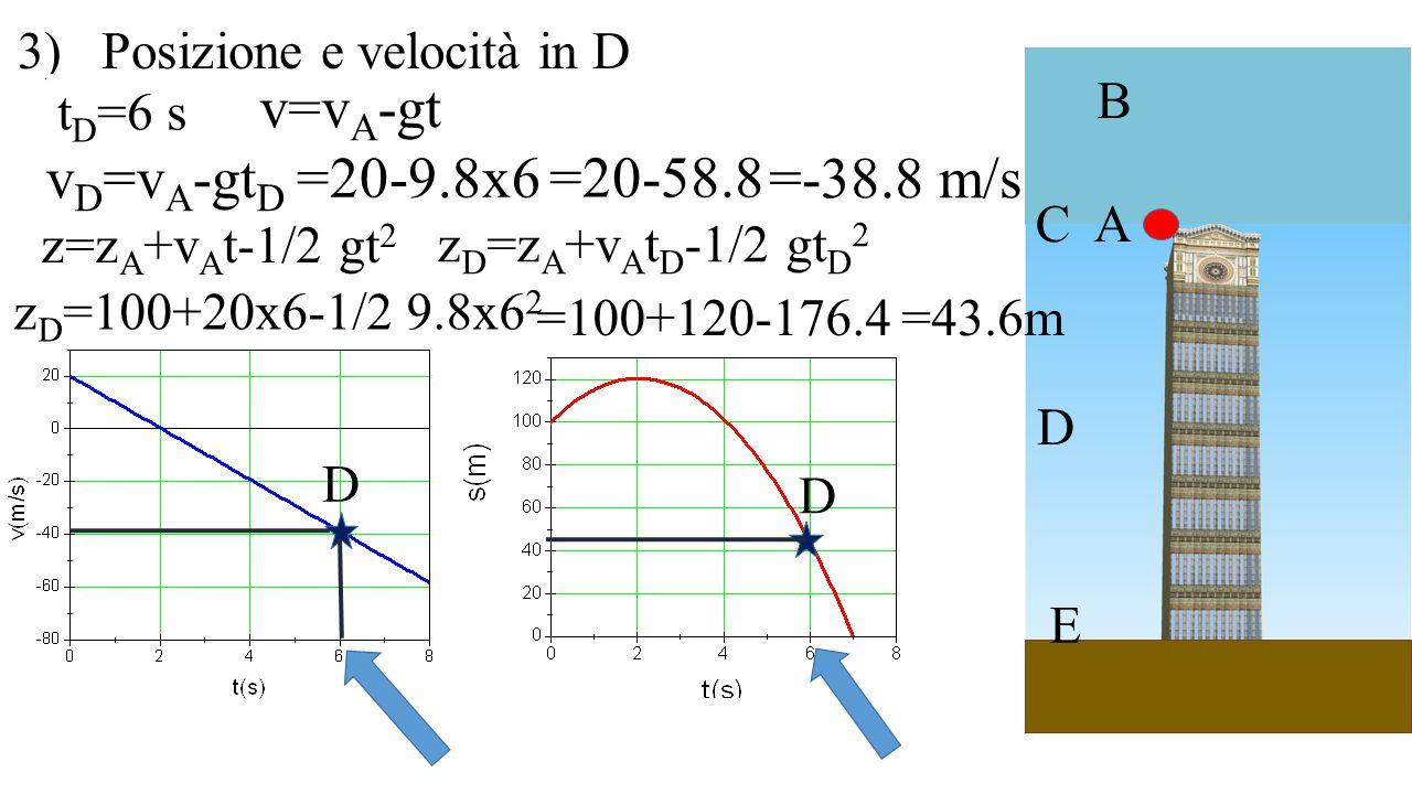 A B C D E 3) Posizione e velocità in D D D t D =6 s v D =v A -gt D =20-9.8x6 v=v A -gt =20-58.8 =-38.8 m/s z=z A +v A t-1/2 gt 2 z D =z A +v A t D -1/