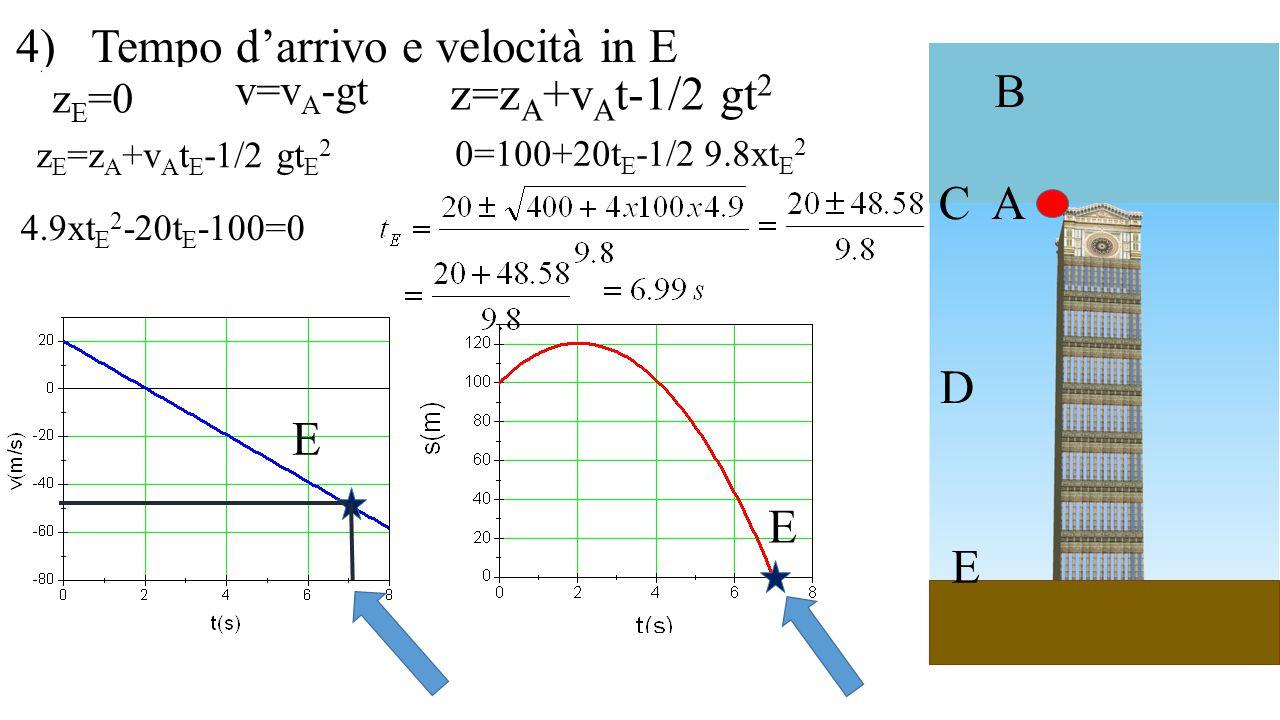 A B C D E 4) Tempo d'arrivo e velocità in E E E z E =0 v=v A -gt z=z A +v A t-1/2 gt 2 z E =z A +v A t E -1/2 gt E 2 0=100+20t E -1/2 9.8xt E 2 4.9xt