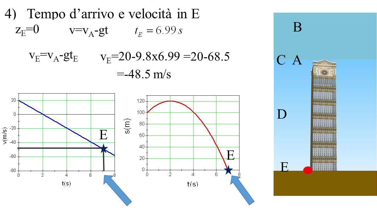 A B C D E 4) Tempo d'arrivo e velocità in E E E z E =0 v=v A -gt v E =v A -gt E v E =20-9.8x6.99 =20-68.5 =-48.5 m/s