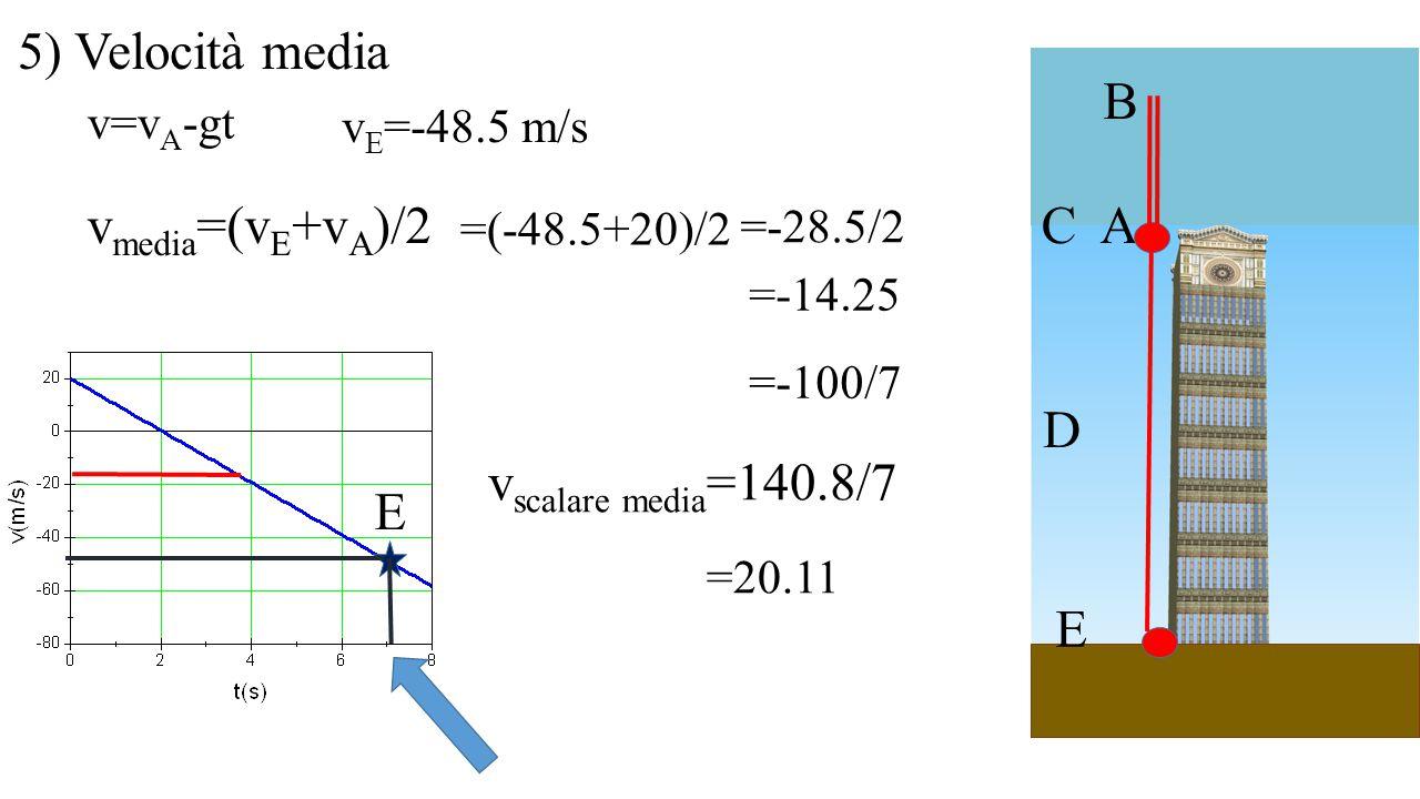 A B C D E 5) Velocità media E v=v A -gt v E =-48.5 m/s v media =(v E +v A )/2 =(-48.5+20)/2 =-28.5/2 =-14.25 =-100/7 v scalare media =140.8/7 =20.11