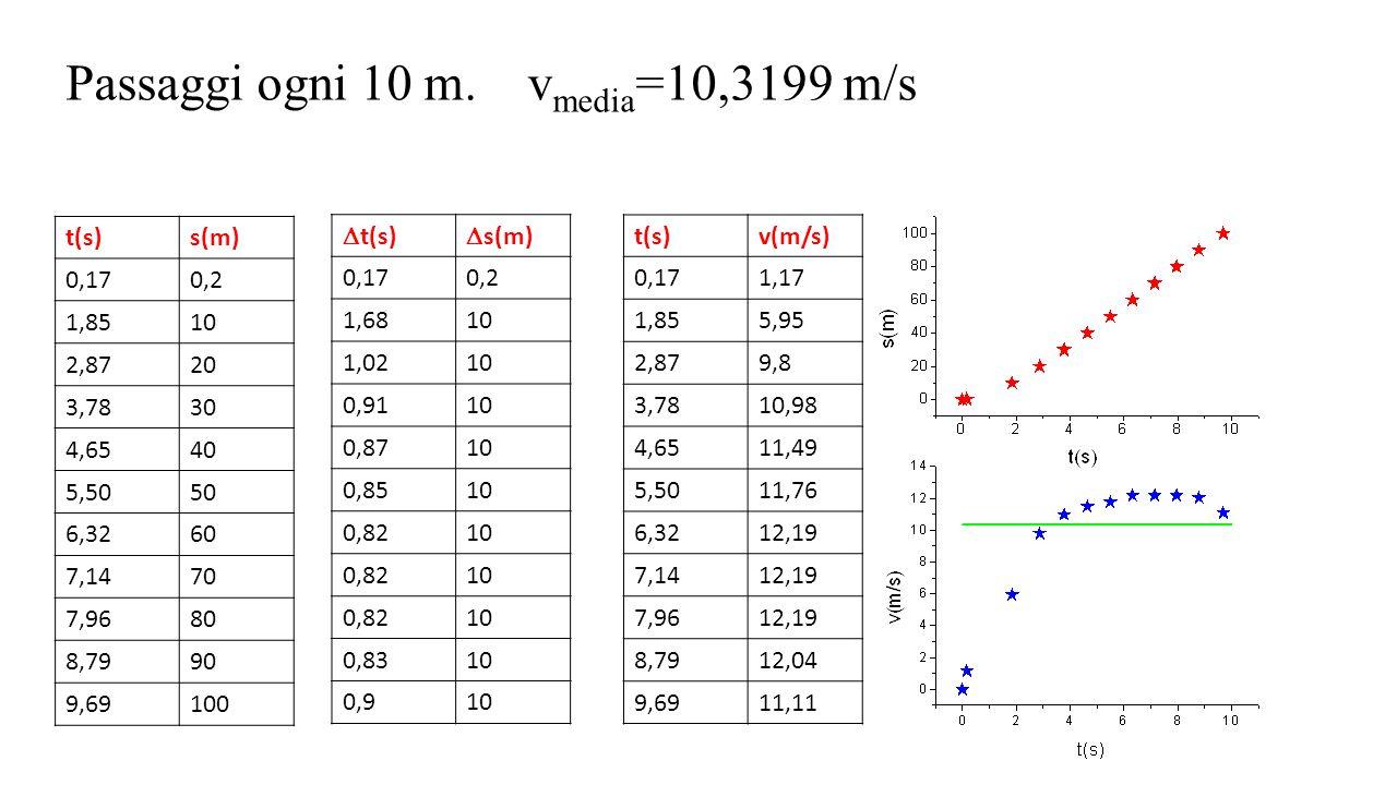 t(s)s(m) 0,170,2 1,8510 2,8720 3,7830 4,6540 5,5050 6,3260 7,1470 7,9680 8,7990 9,69100 Passaggi ogni 10 m. v media =10,3199 m/s  t(s)  s(m) 0,170,2