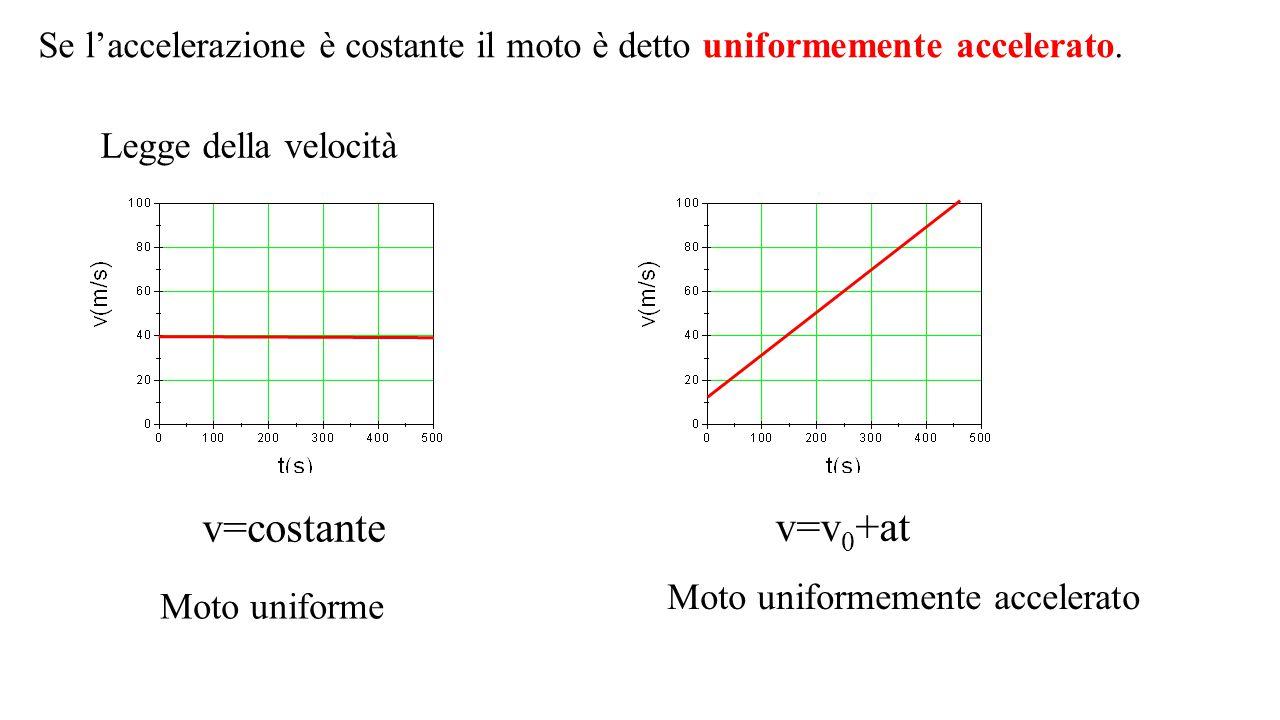 Legge della velocità Moto uniforme Moto uniformemente accelerato v=costante v=v 0 +at Se l'accelerazione è costante il moto è detto uniformemente acce